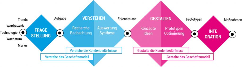 Design-Thinking-Prozess deutsch