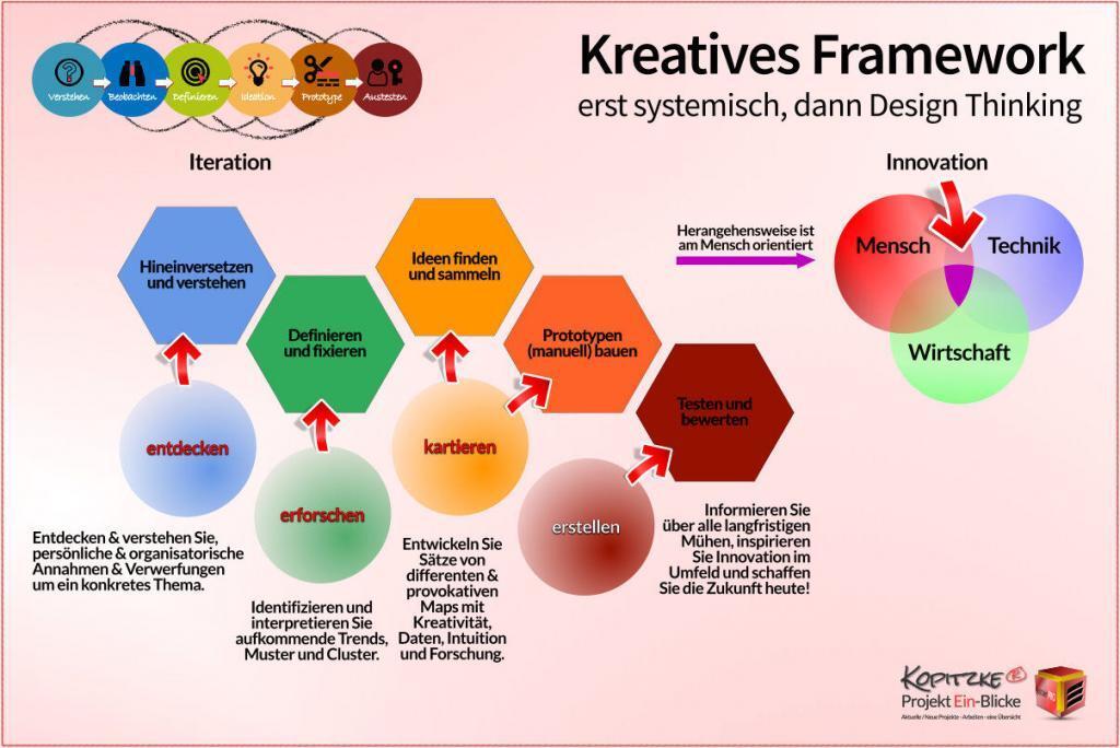 Kreatives Framework - systemisch mit DesignThinking