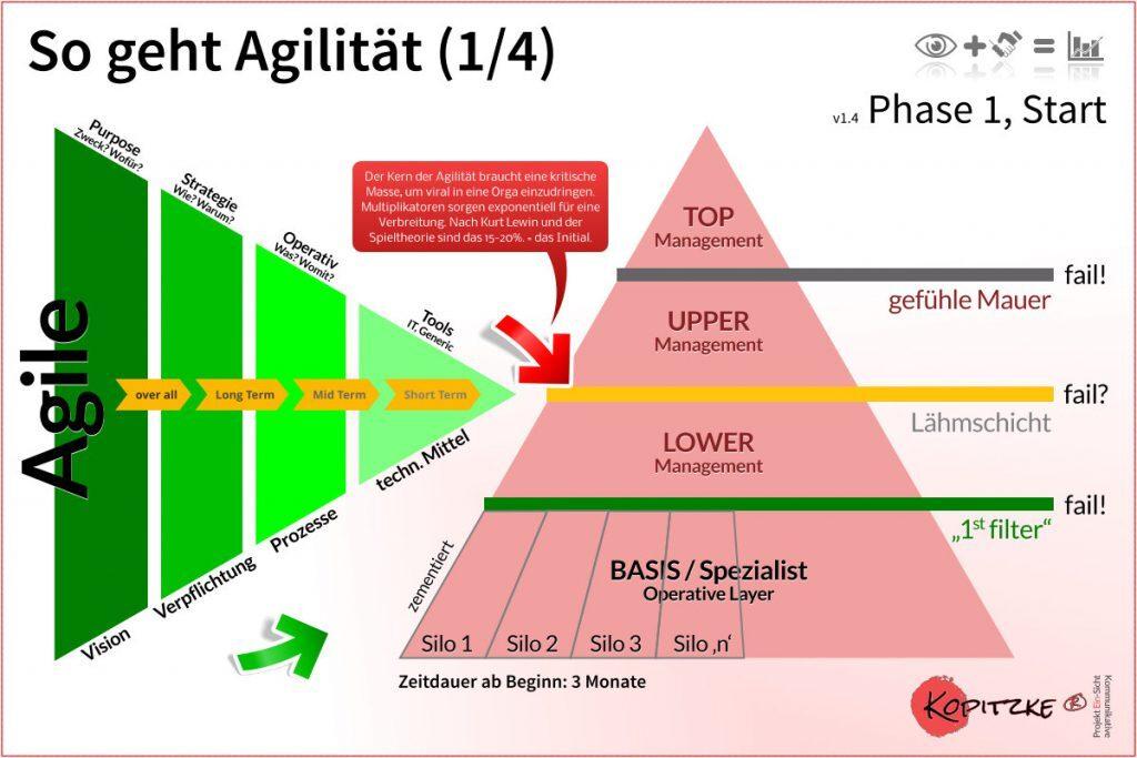 So geht Agilität, Phase 1 von 4, v1_4 ©2017 Kopitzke