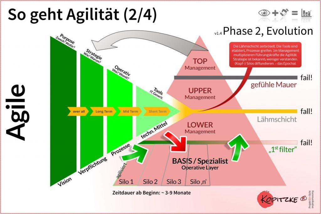So geht Agilität, Phase 2 von 4, v1_4 ©2017 Kopitzke