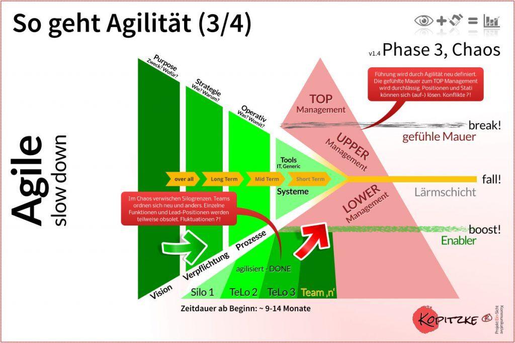 So geht Agilität, Phase 3 von 4, v1_4 ©2017 Kopitzke
