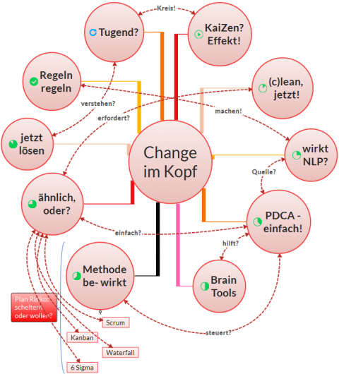 Agile, Scrum, Kanban und NLP