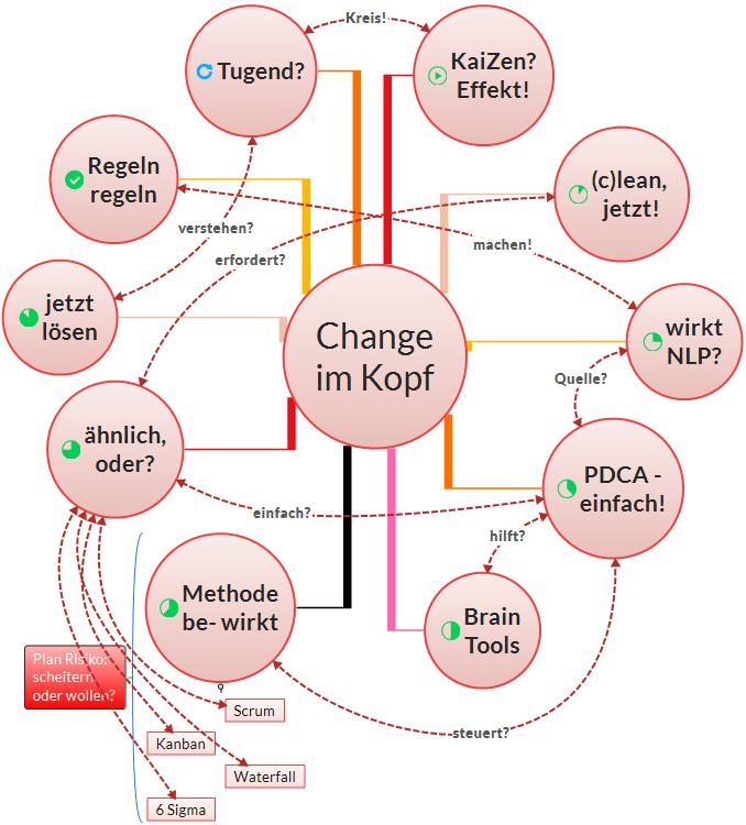 Change im Kopf, big picture für agile Methoden mit Scrum, Kanban, NLP und preussische Tugenden; ©2016 Kopitzke.PRO