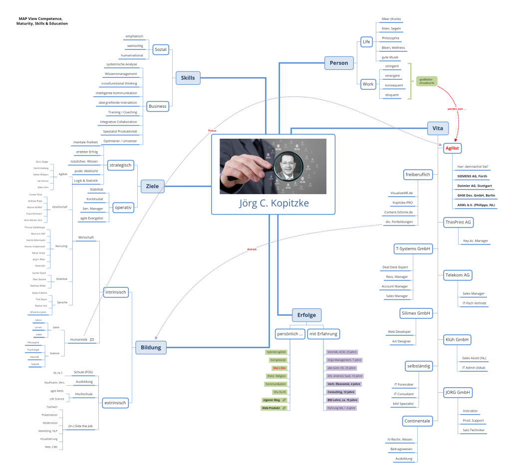 Jörg C. Kopitzke Life MAP