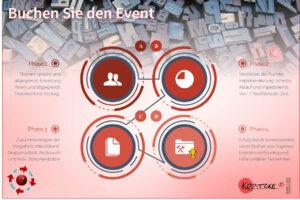 Produkt WS und Event